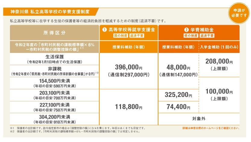 神奈川県 私立高等学校の学費支援制度